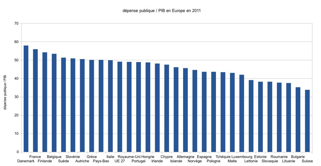 D�pense publique par pays en Europe
