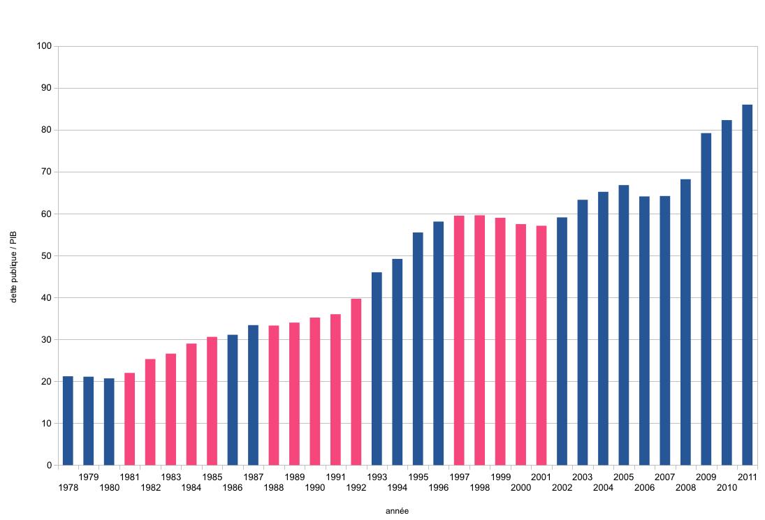 Evolution de la dette fran�aise