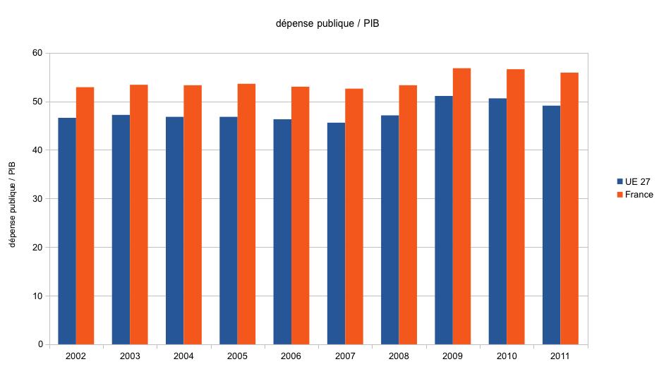 Evolution de la d�pense publique fran�aise et europ�enne