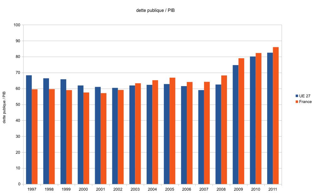 Evolution de la dette publique fran�aise et de l'UE